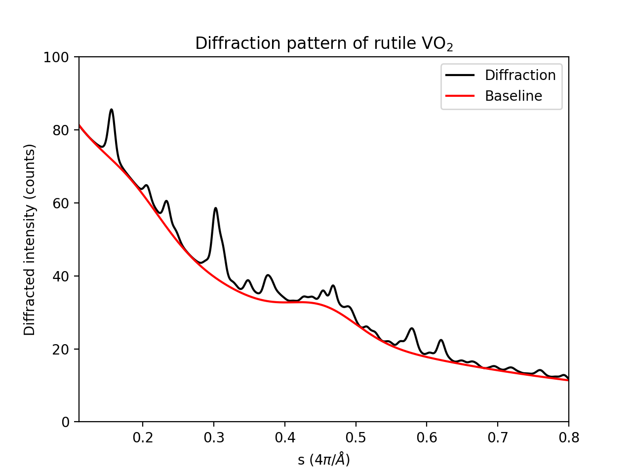 Baseline-determination — scikit-ued 2 0 0 documentation